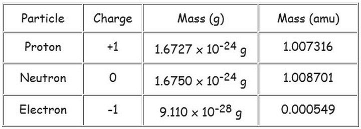Important Parameter of Atomic Particles