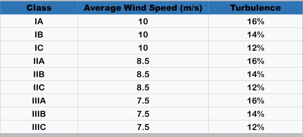 Co je větrná energie? || Vzorec větrné energie || Jsou to výhody