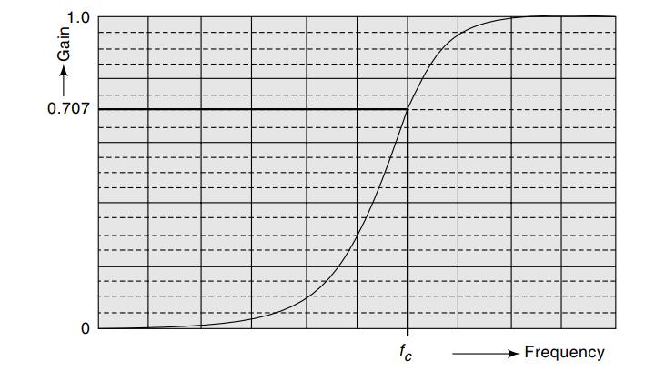 Características del filtro de paso alto