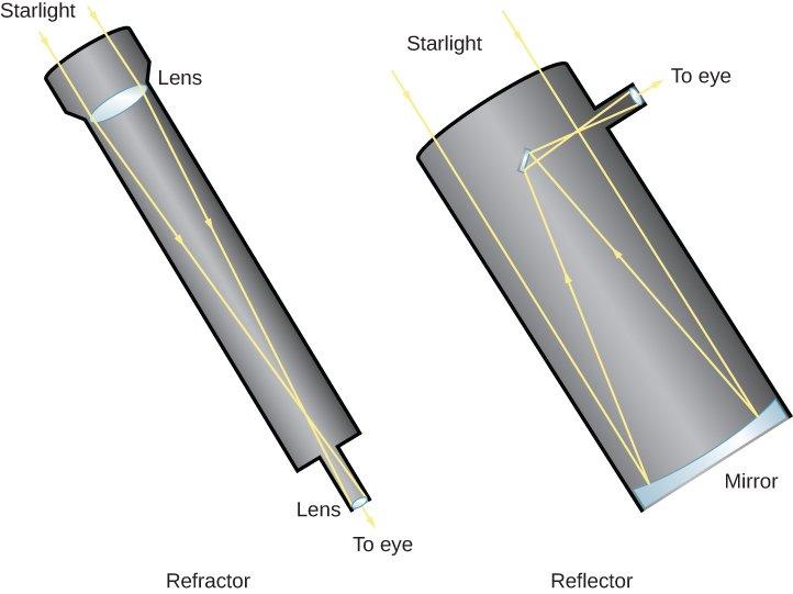 Telescopio reflector (inventado en 1663): definición, funcionamiento, variaciones