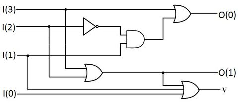 Encoder Circuit | Decoder Circuit | It's Definition | 5 + Important Applications