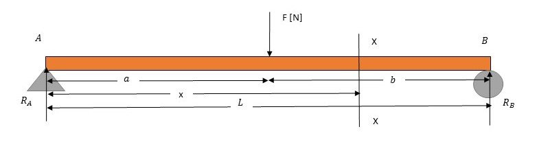 Bending Moment | It's complete overview and important relations