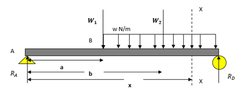 मैकाले की विधि और पल क्षेत्र विधि का पूरा अवलोकन
