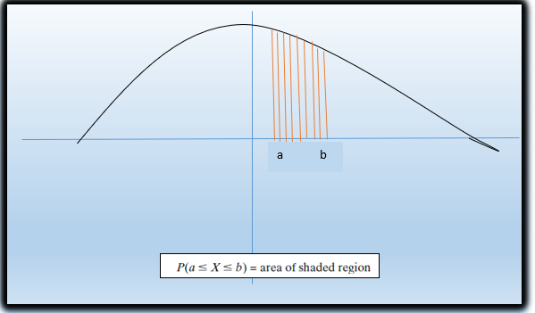 Continuous random variable | Its Important distribution