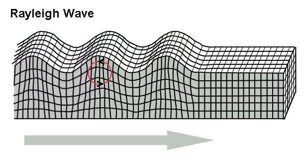 Seismology |A Science of Earthquake waves and its important effects