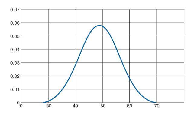 Gamma distribution exponential family