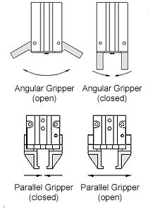 What is Pneumatic Gripper? | 5+ Important Applications and Advantages