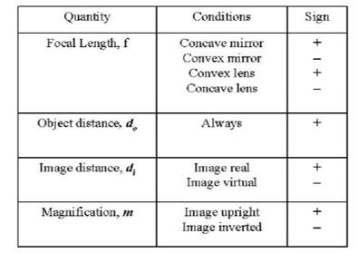 गोलाकार दर्पण | सभी महत्वपूर्ण अवधारणाएं और 10+ अक्सर पूछे जाने वाले प्रश्न