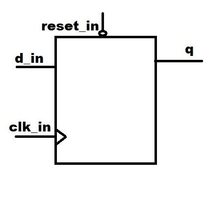 Exhaustive Vhdl Code and Verilog Code: A Critical Coding Guide